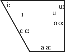 Czech-vowels
